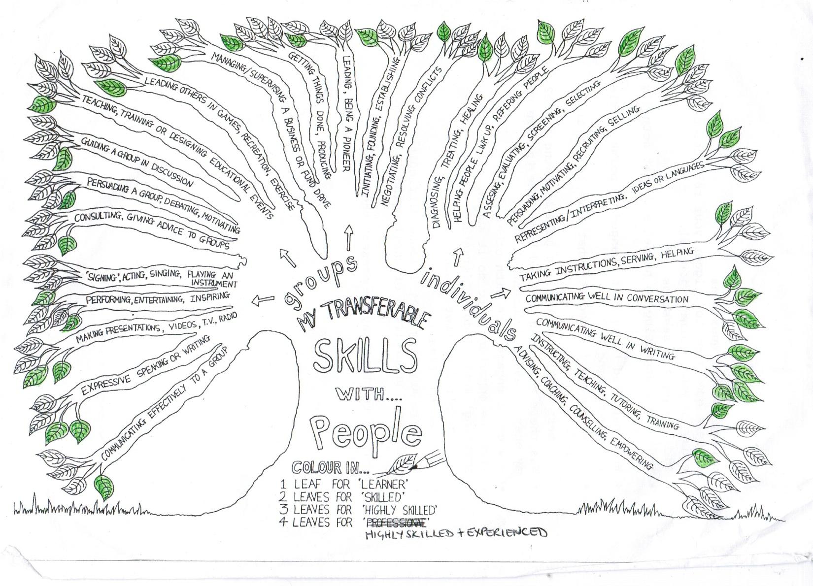 list skills and abilities